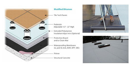 Modified Bitumen Roofing Is An Impregnated Single Ply Roofing Material That  Comes In Rolls, Modified Bitumen Is Very Similar To Ice And Water Resistant  ...