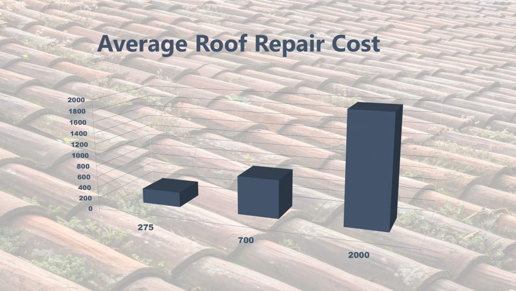 Roof Repair Cost 2019 Right Way Roofing Inc